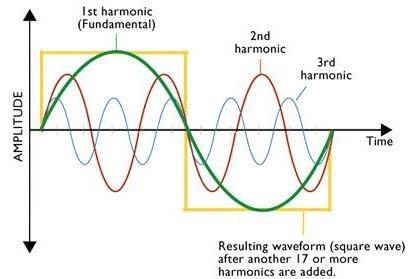 Harmonics-songhai