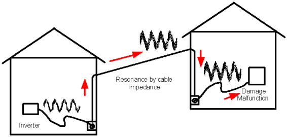 High-order harmonics
