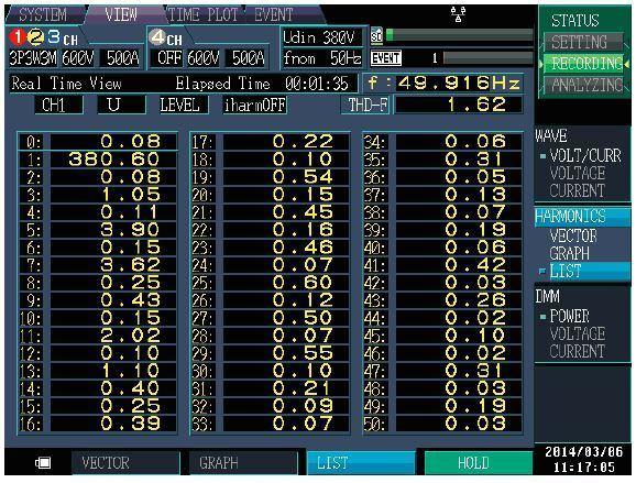 Hình 3 – Màn hình đo các bậc sóng hài trên PW3198