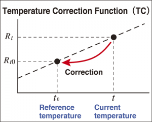 Correct resistance values, which vary with temperature, to a reference temperature with the temperature correction function