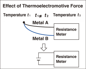 Reduce the effects of thermoelectromotive force with the offset voltage correction