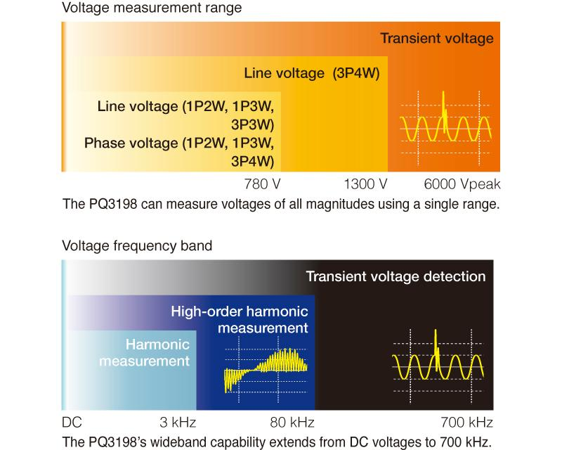 High-voltage, wideband performance