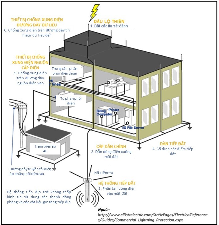 Hệ thống chống sét và chức năng của hệ thống