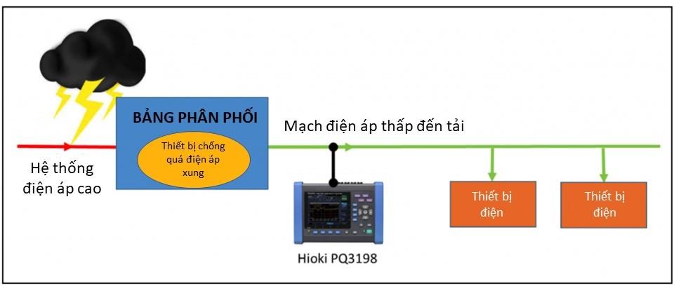 thiết bị giám sát quá độ điện áp Hioki PQ3198