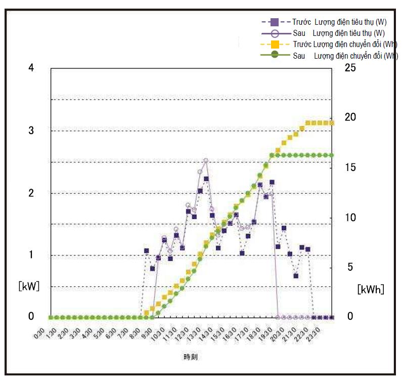 biểu đồ lượng điện điều hòa tiêu thụ sau khi cài đặt tiết kiệm điện