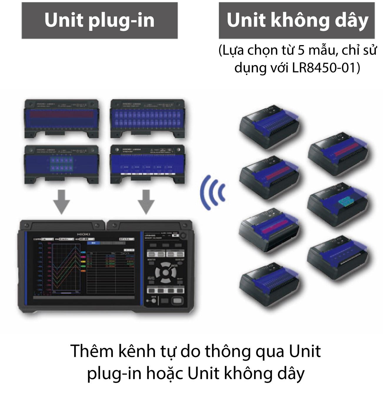 Thêm kênh tự do thông qua Unit plug-in hoặc Unit không dây thiết bị ghi dữ liệu Hioki LR8450