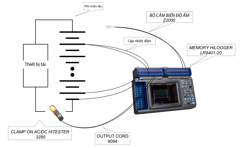 Thiết bị LR8401-20 Memory HiLogger đo các đặc tính của cụm pin nhiên liệu điện áp cao