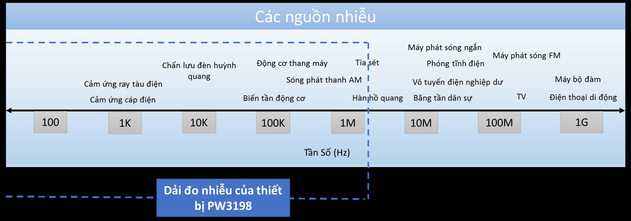dai-do-nhieu-cua-thiet-bi-PW3198