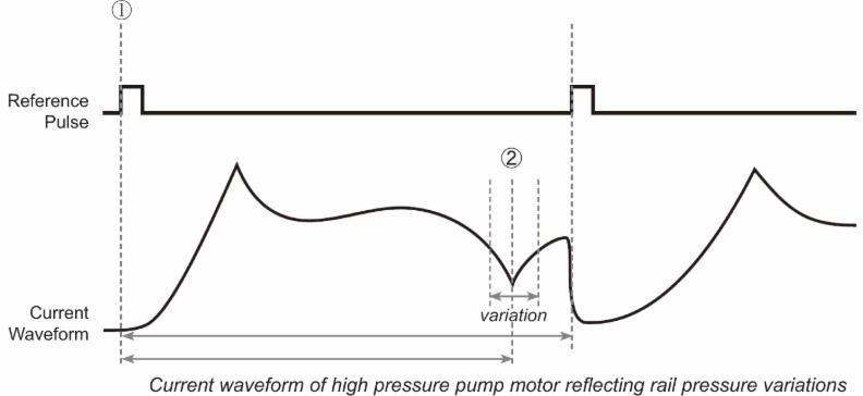 High-pressure pump motor current waveform