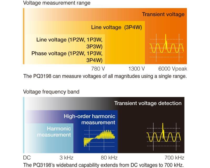 High-voltage, wideband performance