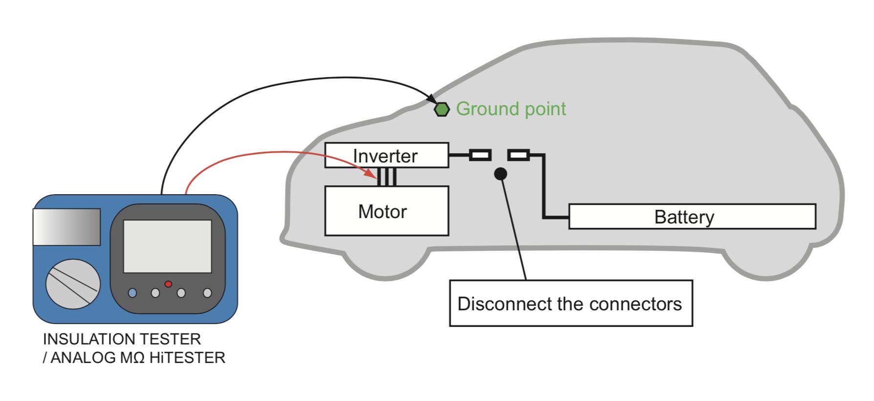 Đo điện trở cách điện của xe điện bằng thiết bị Hioki IR4057
