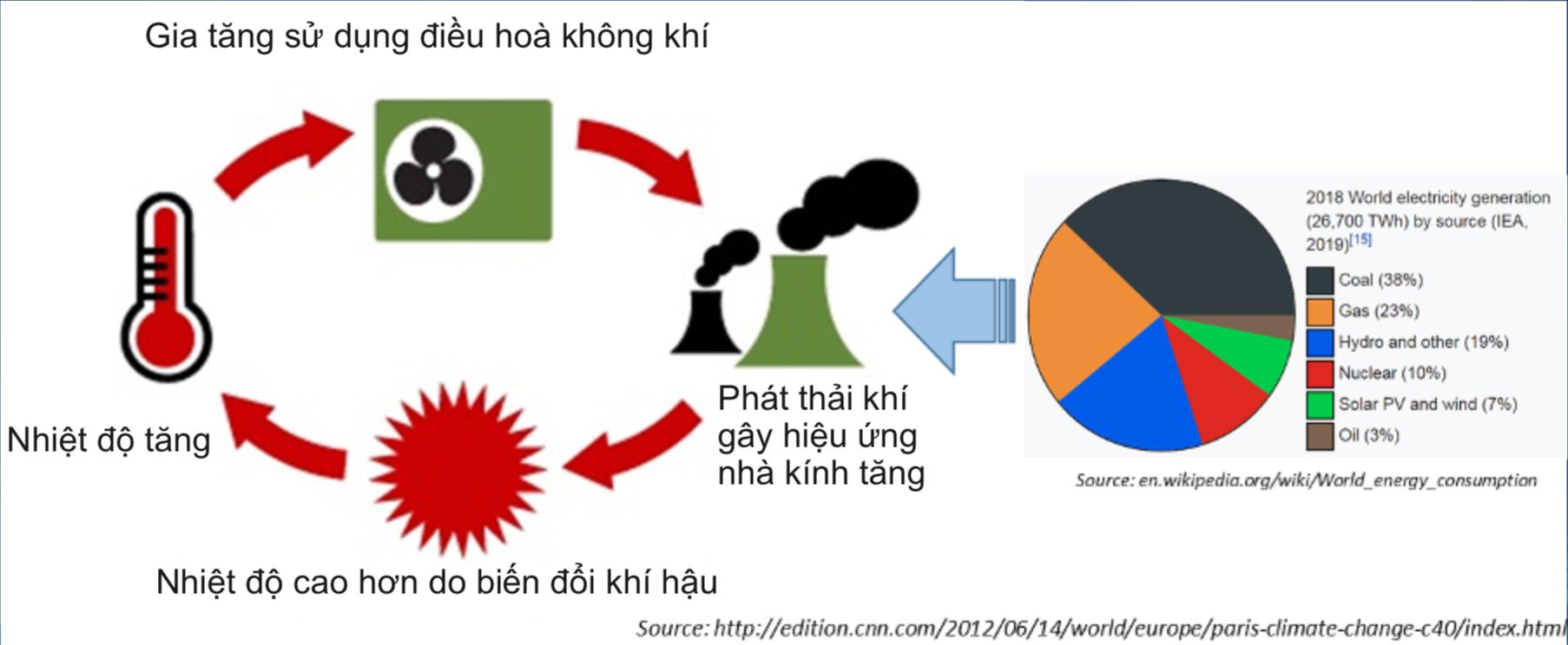 Ảnh hưởng của Hệ thống Điều hoà không khí lên môi trường