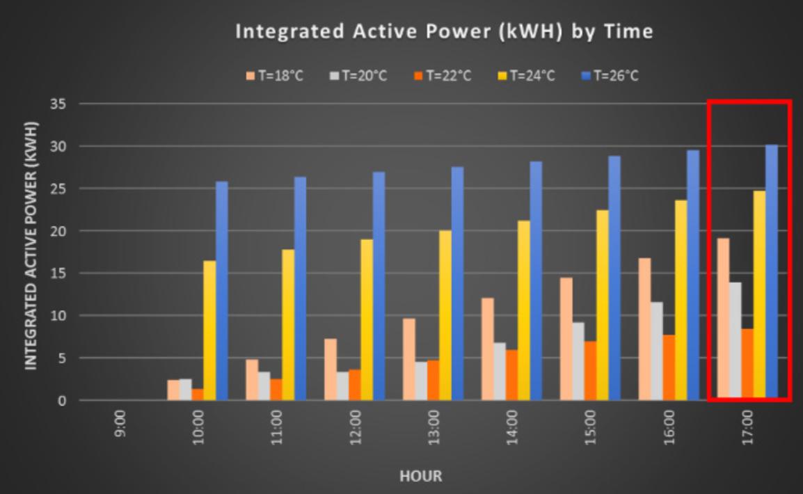 Biểu đồ năng lượng tiêu thụ theo thời gian