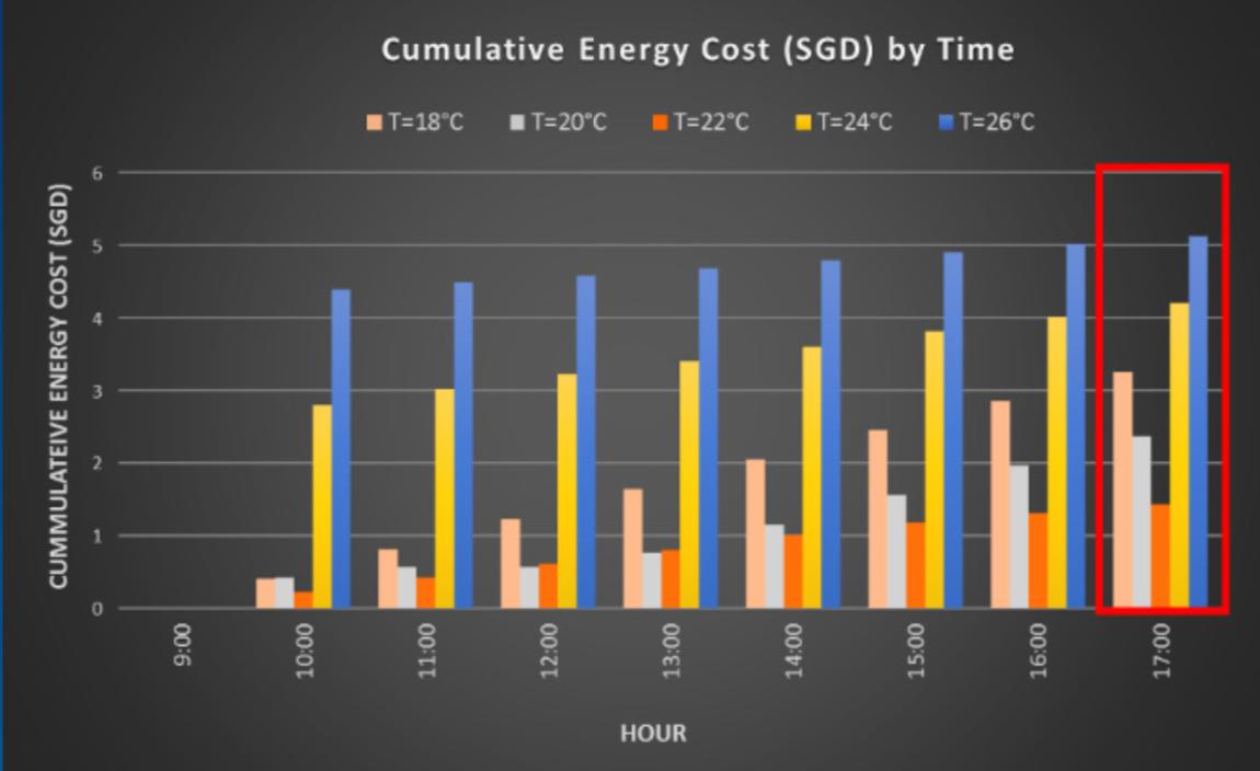 Biểu đồ Chi phí năng lượng tích luỹ theo thời gian