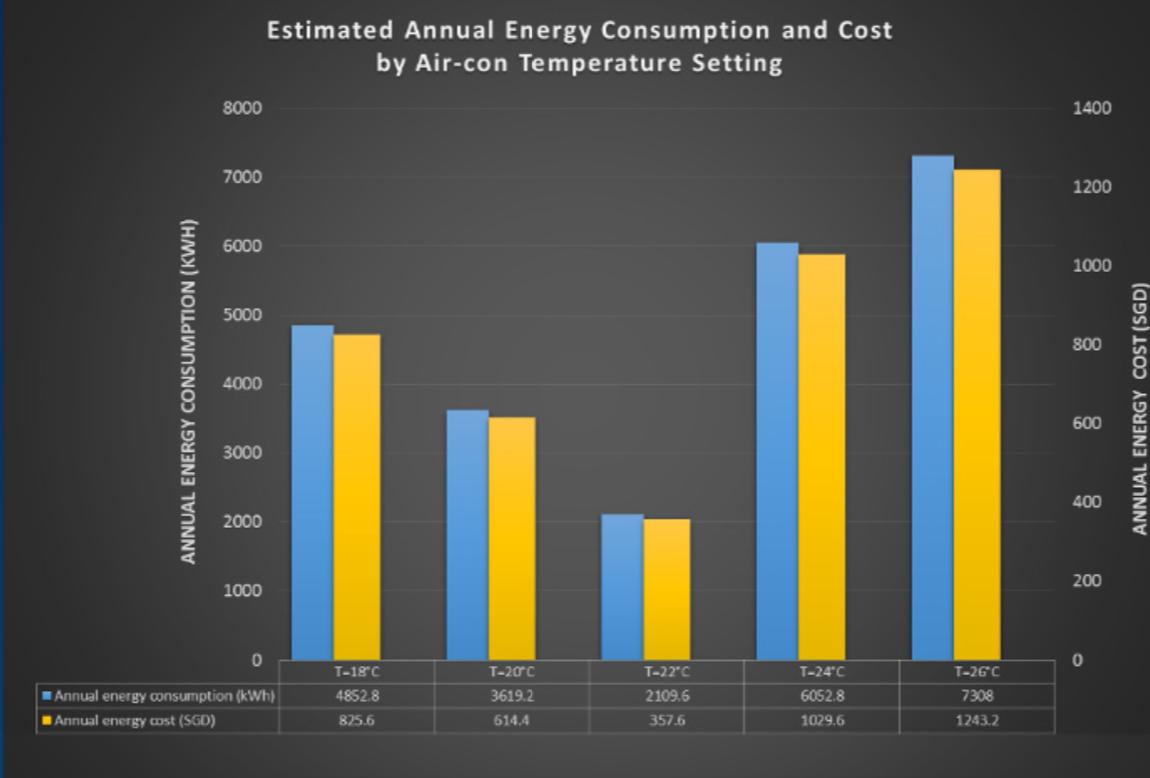 Mức năng lượng tiêu thụ và chi phí hàng năm ước tính theo mốc nhiệt độ thiết lập
