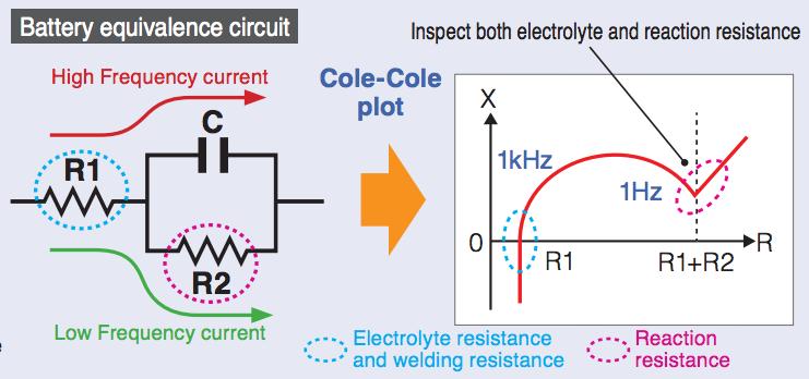 BT4560 Quản lý điện trở phản ứng, điện trở chất điện phân, điện trở mối hàn để cải thiện chất lượng kiểm tra cell pin