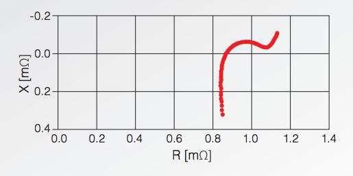 BT4560 Đo trở kháng cực thấp