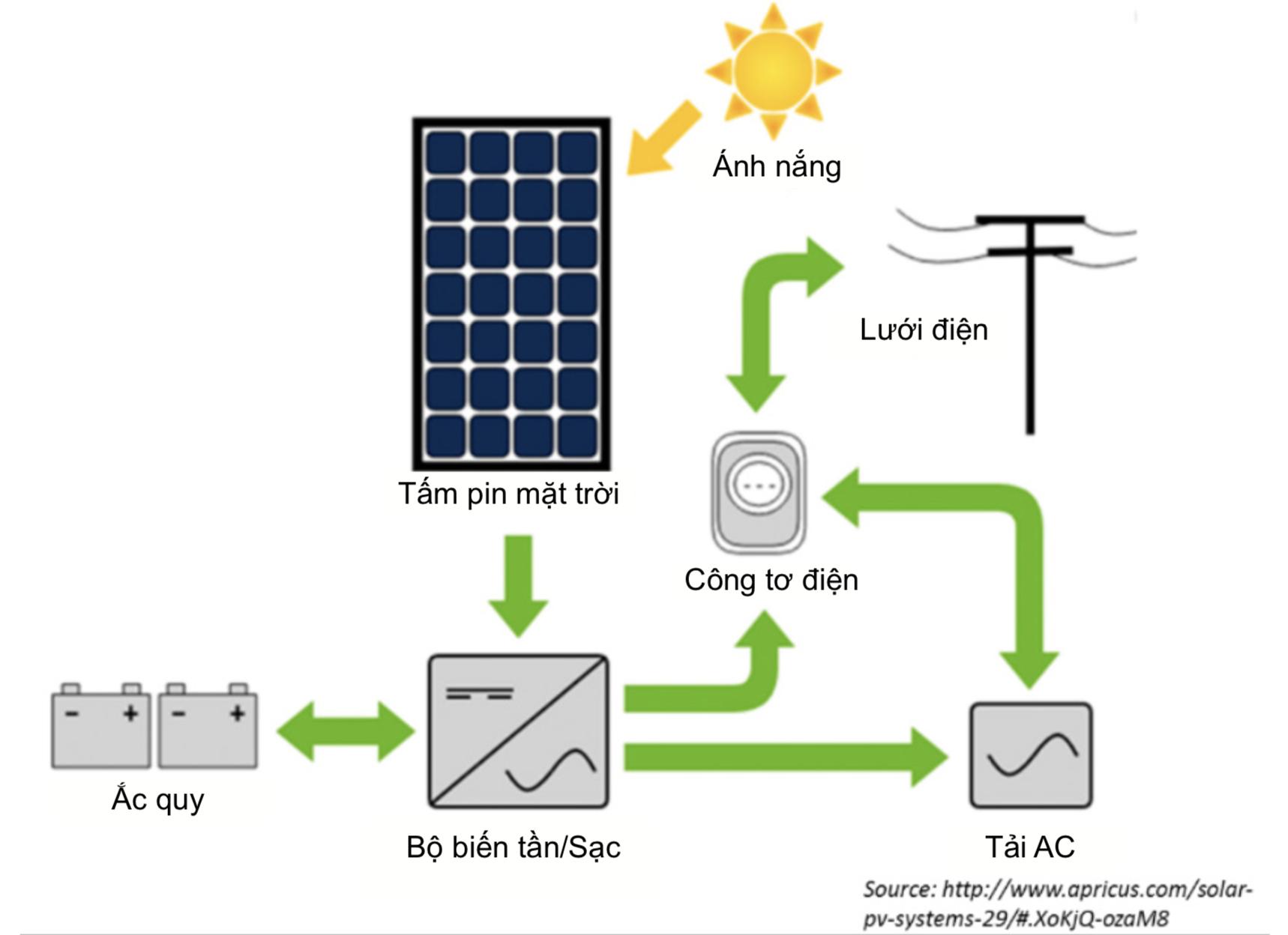 hệ thống điện mặt trời là gì
